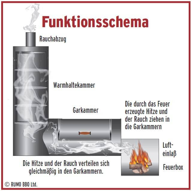 "16"" JOE's Chuckwagon mit senkrechter Warmhalte- und Räucherkammer"