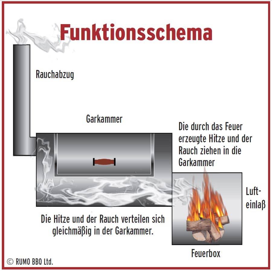 """16"""" JOE´s Longhorn mit Kochplatte, extradicker Stahl  (verlängerte Version des 16"""" Special)"""